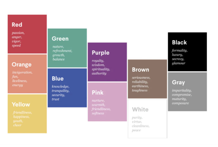 Colours Connotations